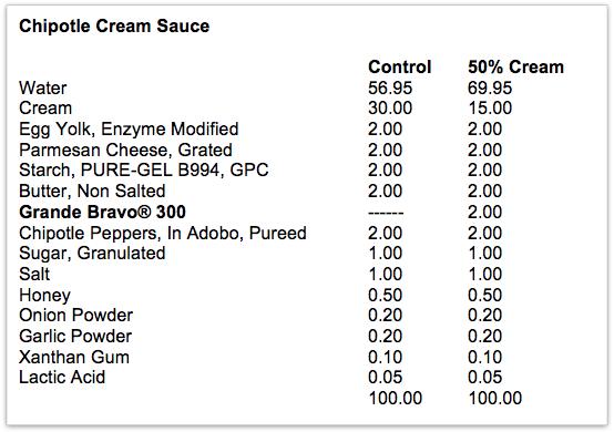 Chipotle Cream Sauce
