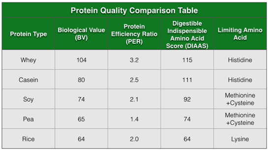 Protein Quality Comparison Table