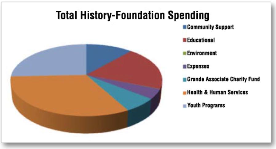 Grande Social Responsibility Report: Our Community