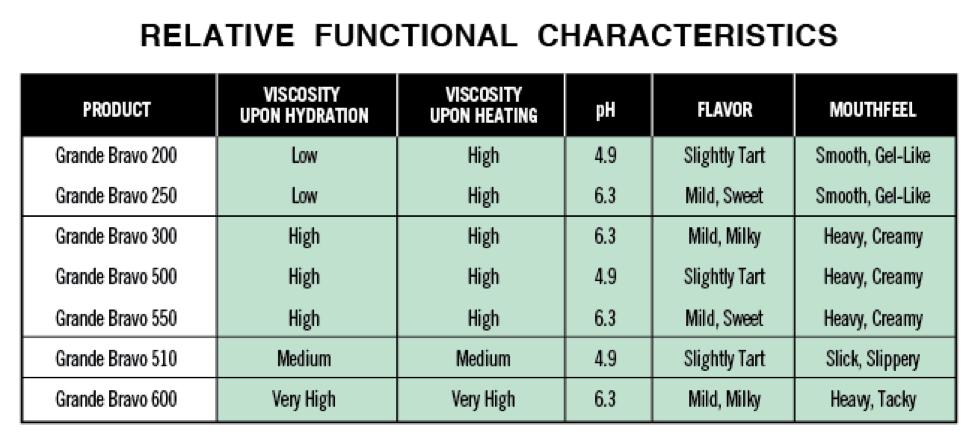 Relative Functional Characteristics of Grande Bravo