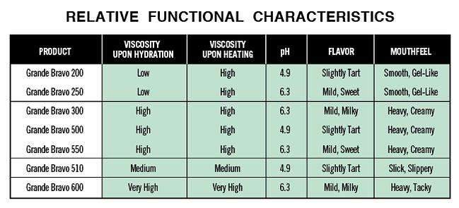 Relative Functional Characteristics