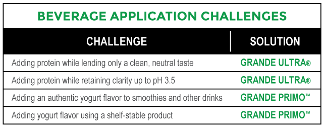 Beverage_Application_Challenges_Chart.png
