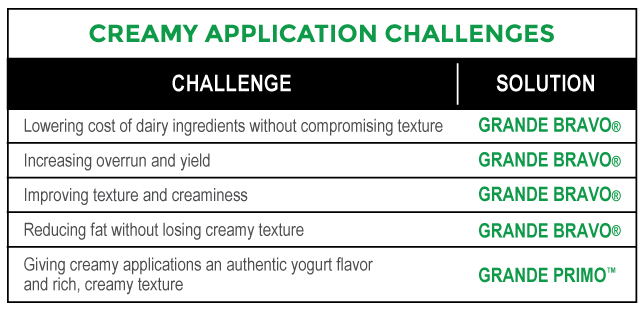 Creamy_Application_Challenges_Chart.png