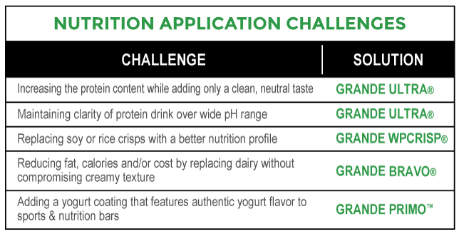Nutrition_Application_Challenges_Chart.png