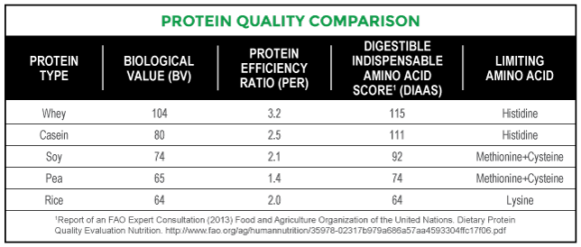 Protein_Quality_Comparison_Chart-Web.png