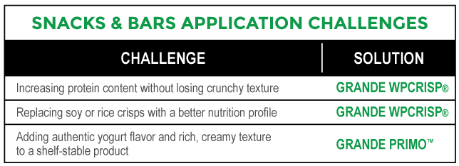 Snacks_Bars_Application_Challenges_Chart.png