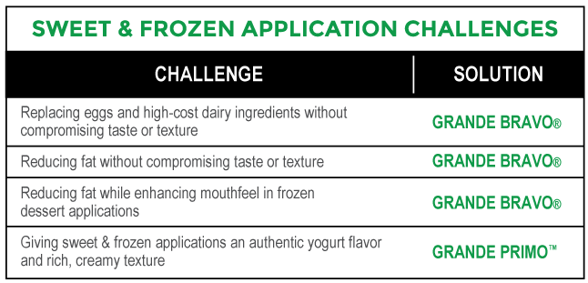 Sweet_Frozen_Application_Challenges_Chart2.png