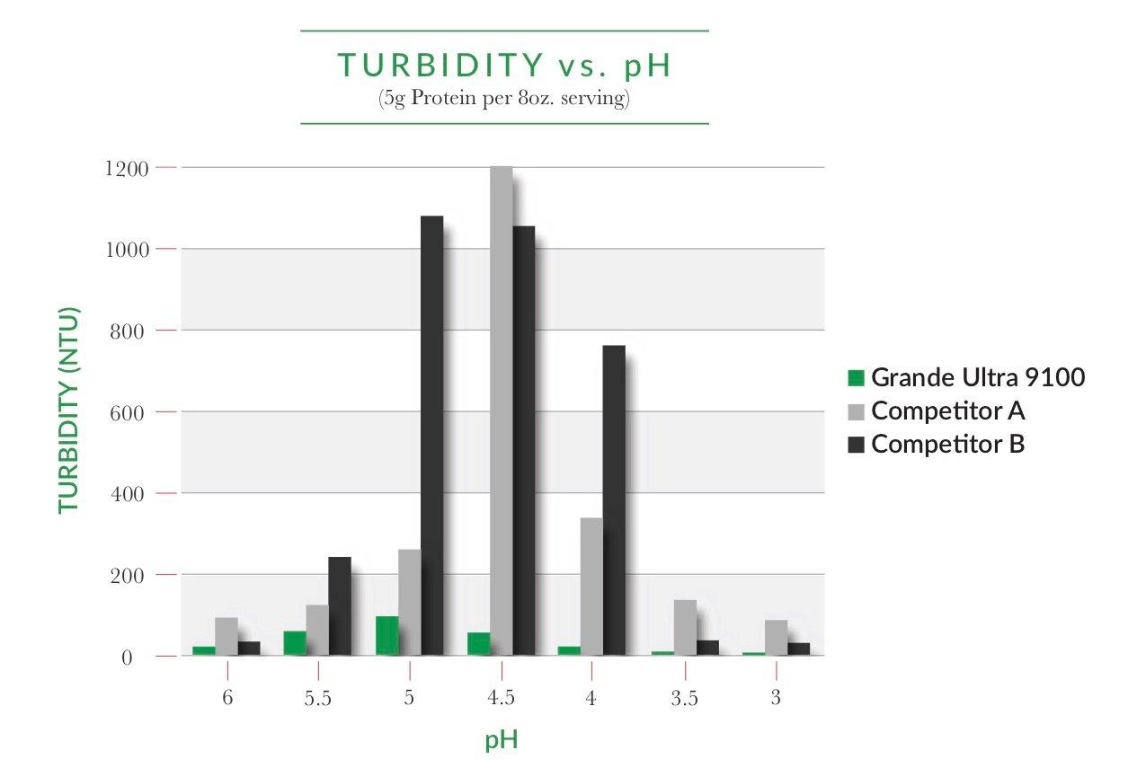 Turbidity_Chart_2019