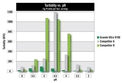 Turbidity_vs_pH