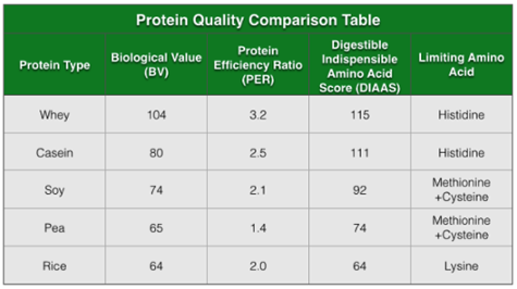protein_quality_comparison_table-1.png