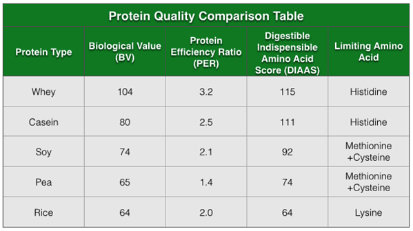 protein_quality_comparison_table