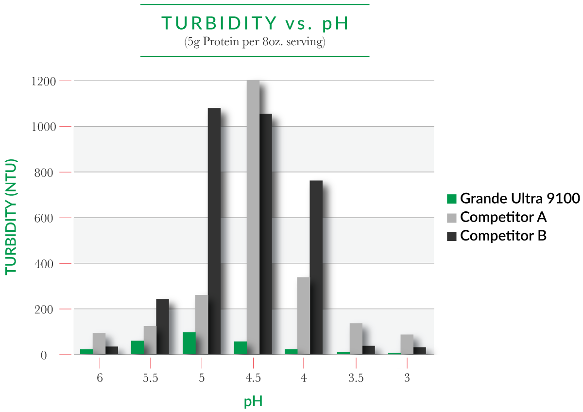 Turbidity_Chart_2019